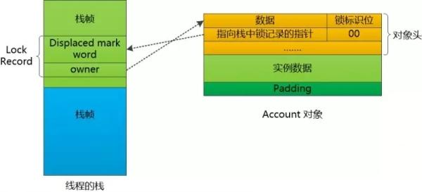 一个想休息的线程:JVM到底是怎么处理锁的?怎么不让我阻塞呢?