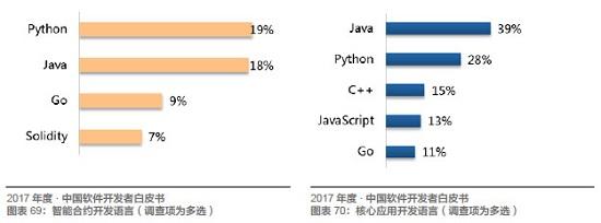 Java、R、JS 最常用,架构师薪资最高!起底中国开发者现状