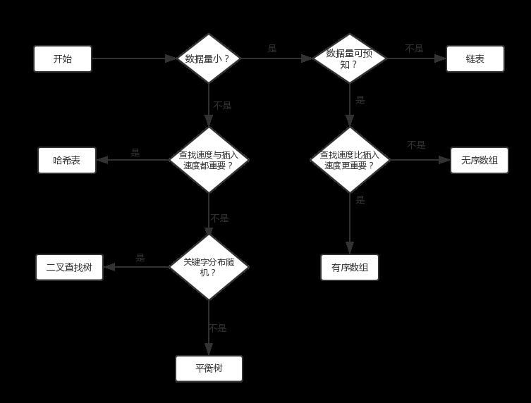 数据结构与算法(java)