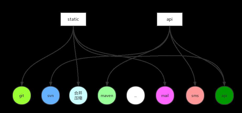 探秘varian:优雅的发布部署程序