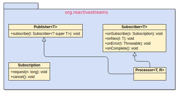 Java 9 - 说说响应式流