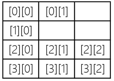 《Java从小白到大牛》之第8章 数组