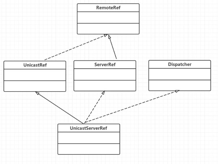 我要学好分布式-RMI通信框架