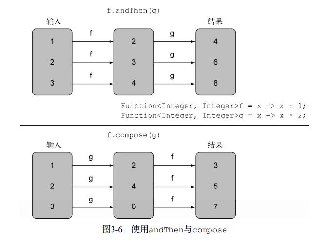 《Java8实战》-第三章读书笔记(Lambda表达式-02)