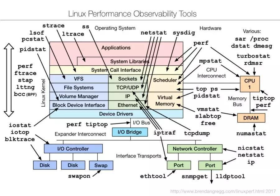 Linux性能检测常用的10个基本命令