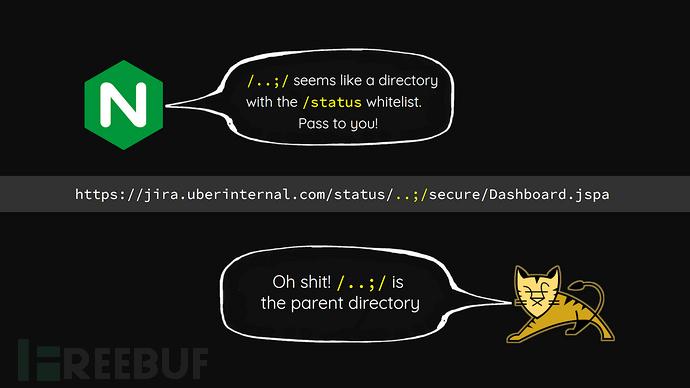 BlackHat 2018 | 看Orange Tsai如何利用四个Bug实现亚马逊协同平台的RCE漏洞