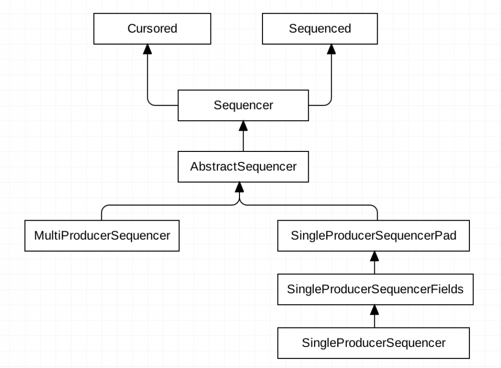 SOFATracer (二) : Disruptor 简单使用