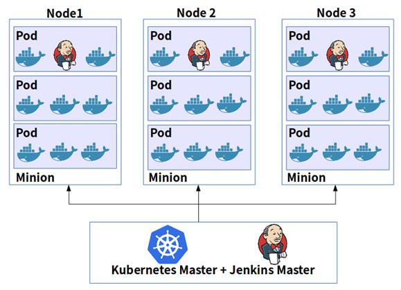 使用Kubernetes-Jenkins实现CI/CD