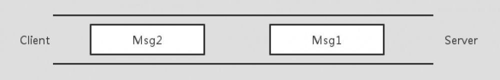Netty(三) 什么是 TCP 拆、粘包?如何解决?