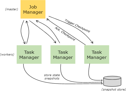 Apache Flink 1.6 Documentation: Distributed Runtime Environment