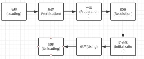 java编程——从jvm角度看懂类初始化、方法重写、重载