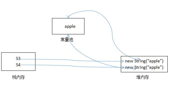 Java Object类的equals()方法