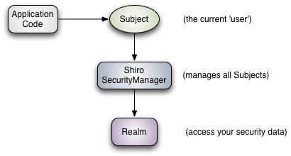 Java:Shiro的架构学习笔记