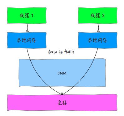 来,了解一下Java内存模型(JMM)