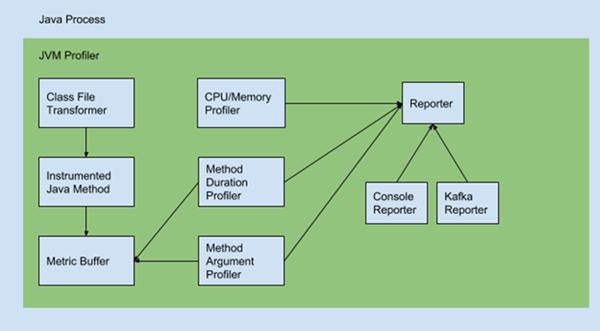 原 荐 Uber 开源分布式追踪工具:JVM Profiler