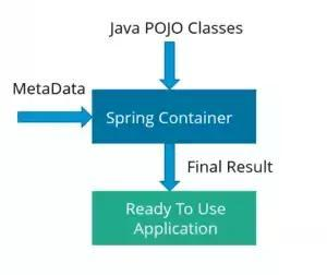 Java面试中常问的Spring方面问题(涵盖七大方向共55道题,含答案)