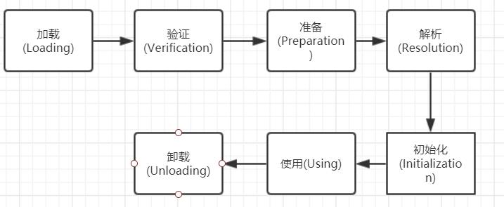 从jvm角度看懂类初始化、方法重载、重写。