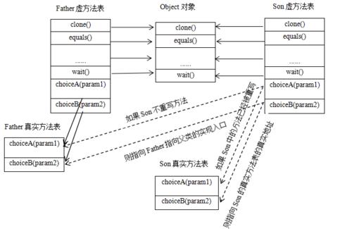 深入理解Java重载与重写