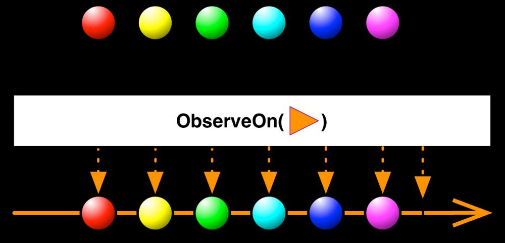 深入理解 RxJava2:从 observeOn 到作用域(4)