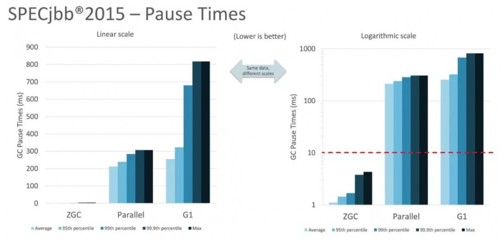 Java 程序员的荣光,听 R 大论 JDK 11 的 ZGC