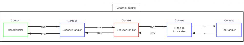 Netty--Reactor模型的应用
