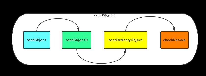 深入理解单例模式(下)