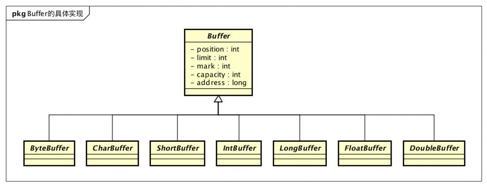 JDK源码阅读-ByteBuffer