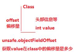 Java并发基础:了解无锁CAS就从源码分析
