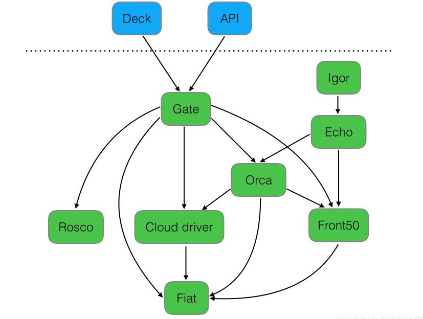 DockOne微信分享(一八六):有货在Kubernetes容器环境的CD实践