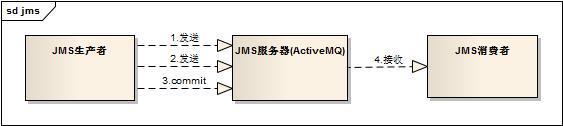 JMS消息确认和事务