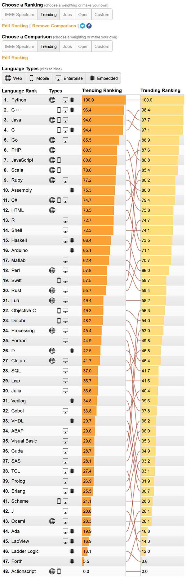 Python 彻底甩掉 Java,位居 48 种编程语言之首!
