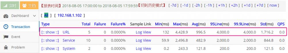 springmvc+dubbo+mybatis 接入大众点评 CAT 监控平台