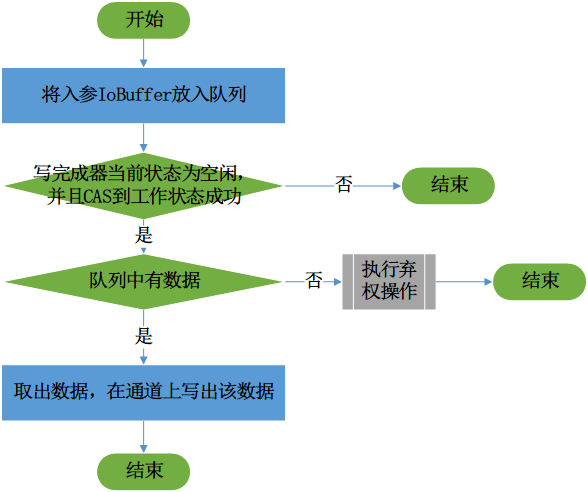 码云推荐 | Jnet 框架简化基于 AIO 的 Java 网络 IO 编程