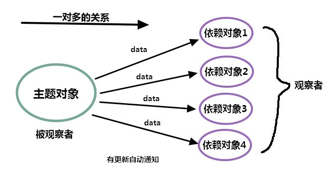 springboot系列文章之启动时初始化数据
