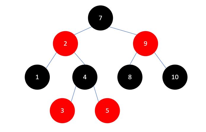 Java集合源码分析之基础(六):红黑树(RB Tree)