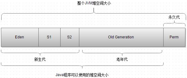 搞定JVM垃圾回收就是这么简单