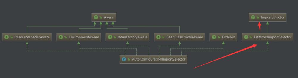 springboot系列文章之SpringBootApplication注解
