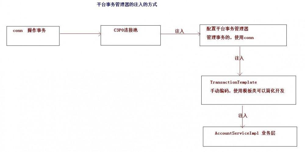 Spring框架学习笔记3(JDBC模板&事务管理)