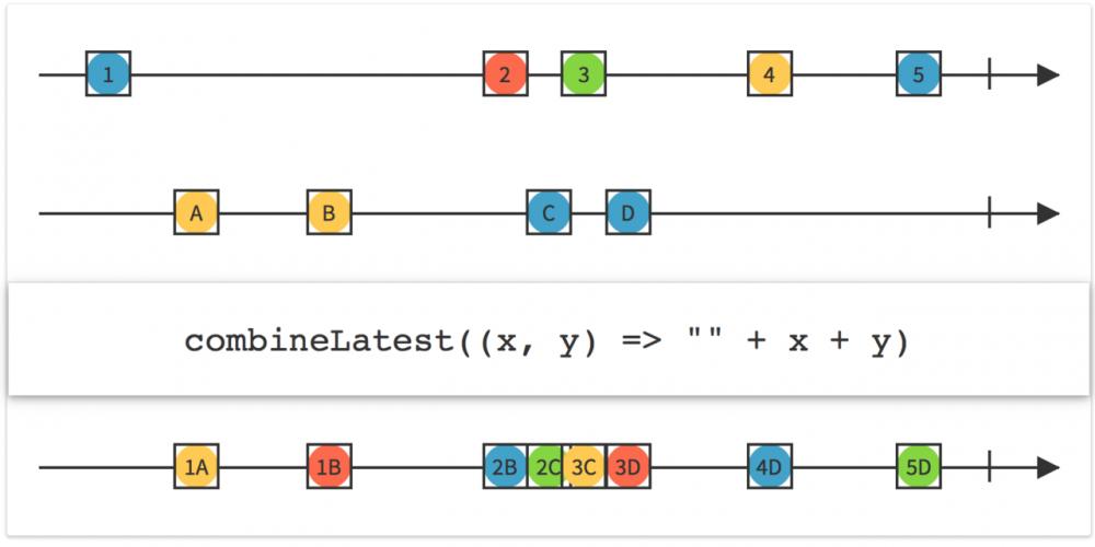 RxJava2 系列 (1):一篇的比较全面的 RxJava2 方法总结