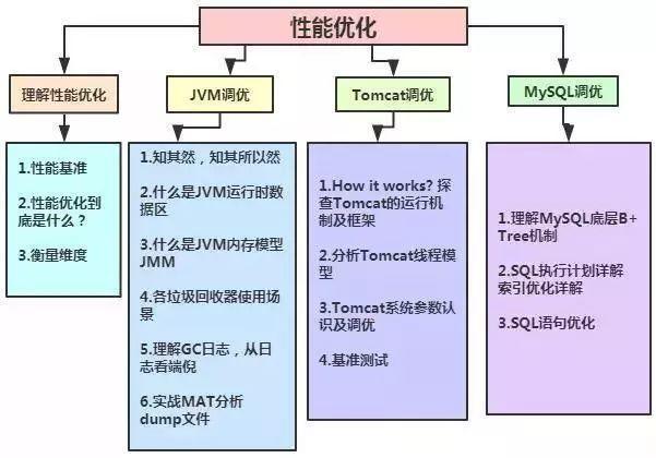 架构师之路:从Java码农到年薪八十万的架构师