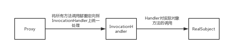 动态代理的原理及其应用