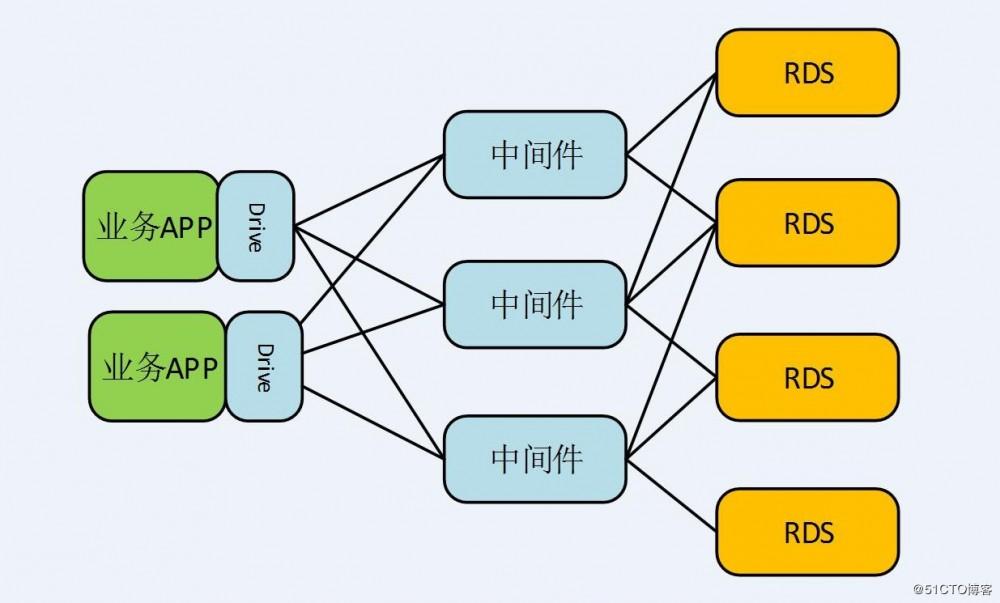 一个MySQL-JDBC驱动bug引起的血案……
