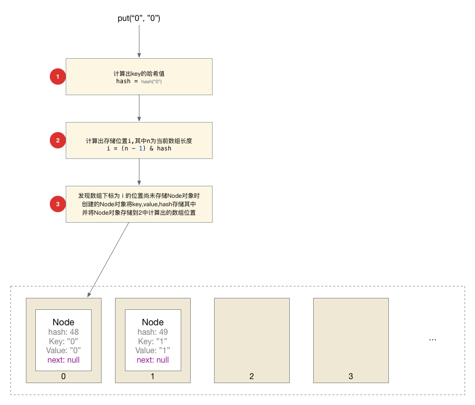 JDK1.8源码分析笔记-HashMap