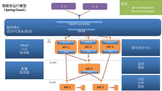 基于spring cloud的微服务容器化实践(编辑中)
