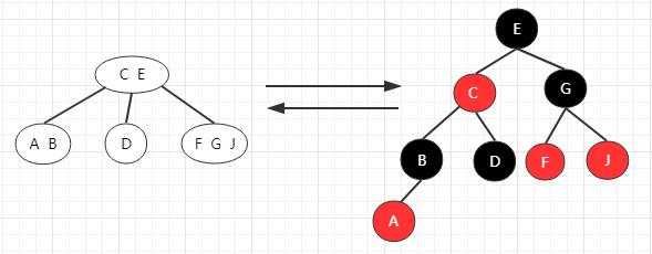 数据结构与算法(十四)深入理解红黑树和JDK TreeMap和TreeSet源码分析
