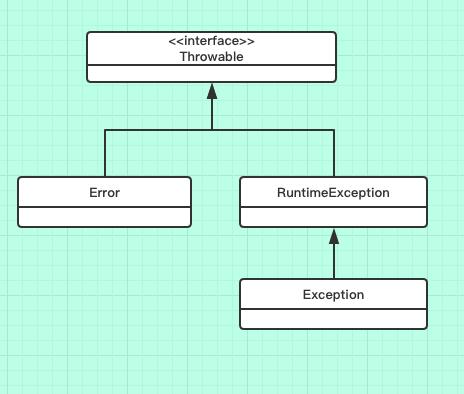 聊聊Java中的异常(基础篇)
