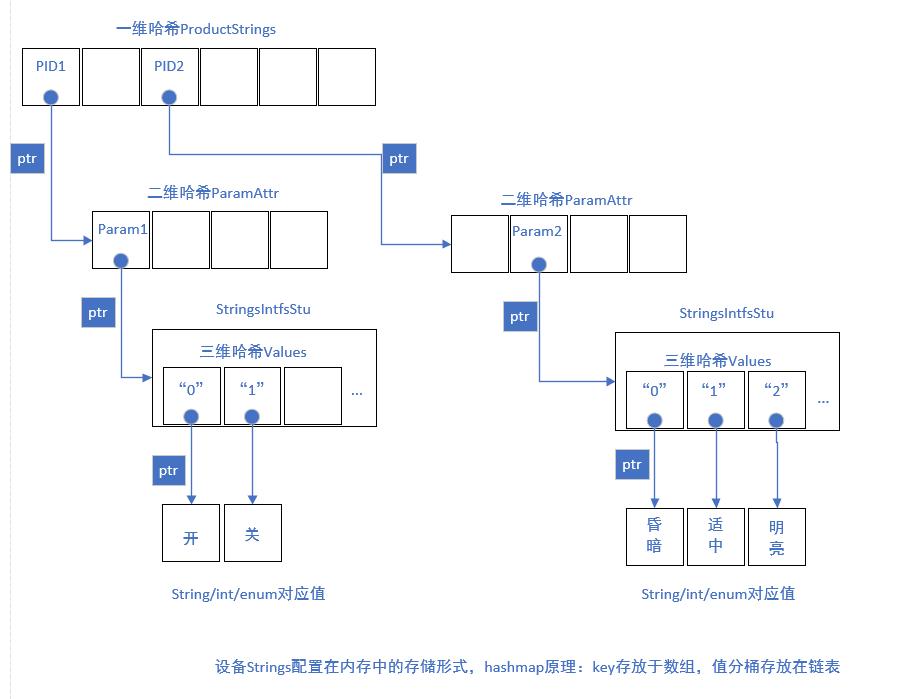 golang 多维哈希(map,hashmap)使用心得