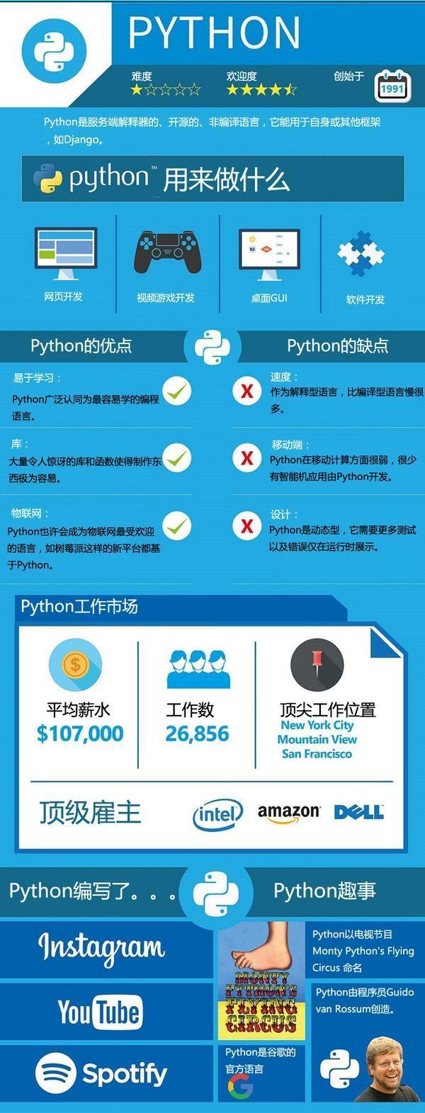 2018年上半年热门编程语言排行榜,java竟不是第一,Python笑了