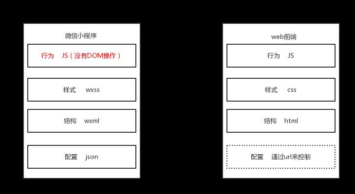 「小程序JAVA实战」微信开发者工具helloworld(三)
