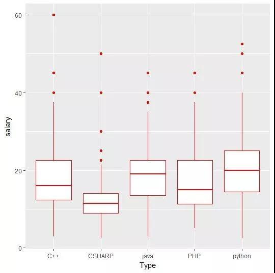Python or Java?大数据解读学什么语言最赚钱